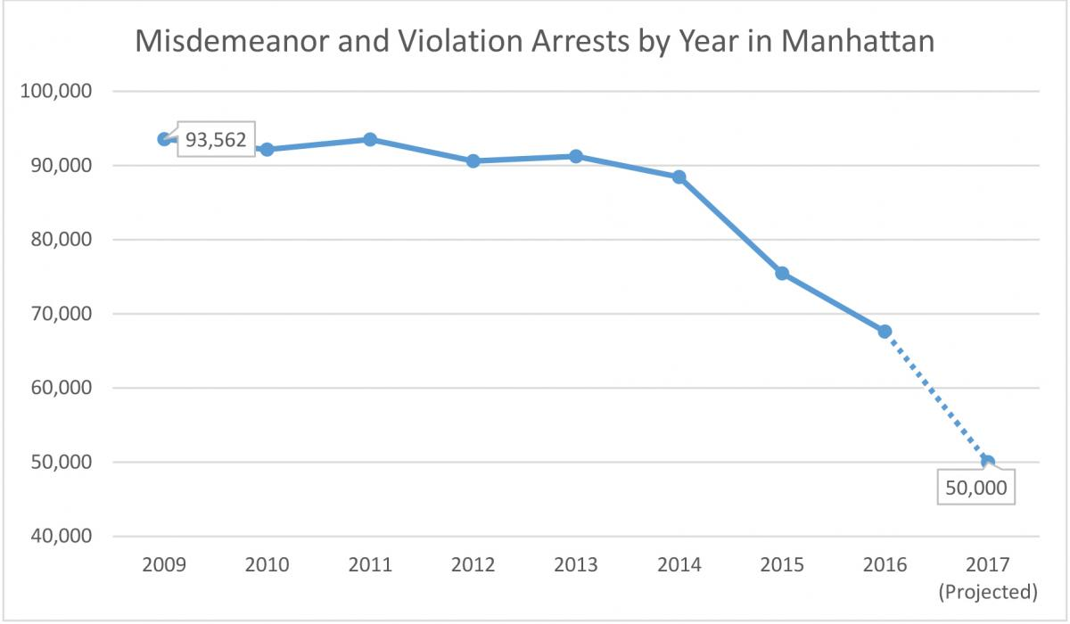 DISTRICT ATTORNEY VANCE TO END CRIMINAL PROSECUTION OF APPROXIMATELY 20,000 LOW-LEVEL, NON-VIOLENT MISDEMEANORS PER YEAR